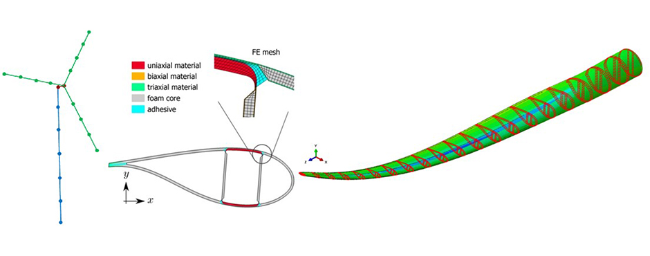 Design of an Adaptive Blade-Modelling Tool (courtesy of Robert D. Bitsche, Philipp Ulrich Haselbach, DTU Wind Energy)